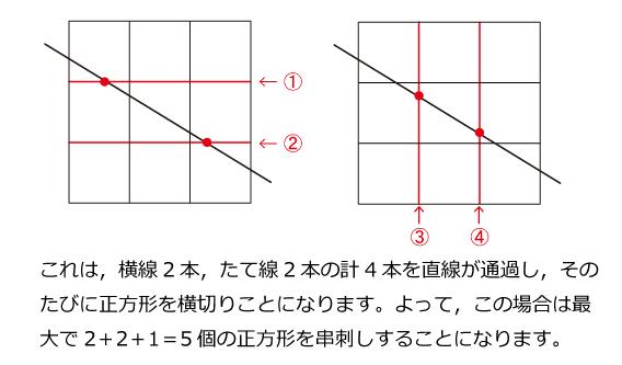 算数オリンピック(1996年)トライアル解説02