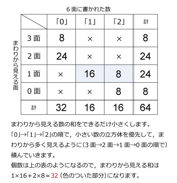 早稲田実業中(2015年)解説02
